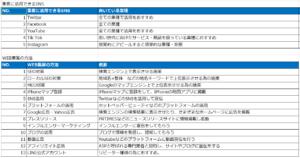 『2020年』集客・販促テクニック大全集16選!【無料資料DL付】